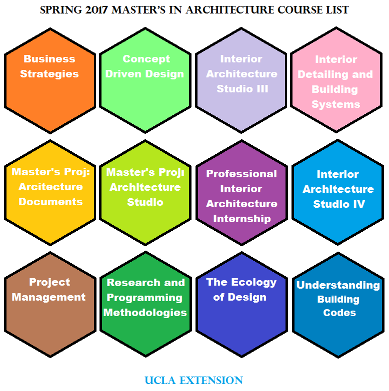 Announcing The Spring 2017 Masters In Architecture Course List Categories Interior Design