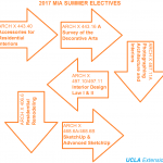 Summer Elective Courses