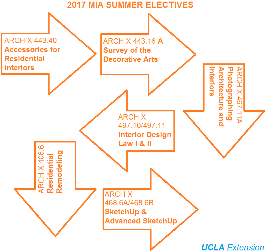 2017 masters of interior architecture summer electives architecture interior design for Master of interior architecture ucla
