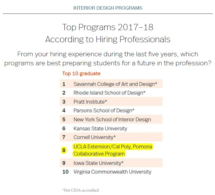Ucla Extension Master Of Interior Architecture Cida Ranked 3 In The Nation Architecture